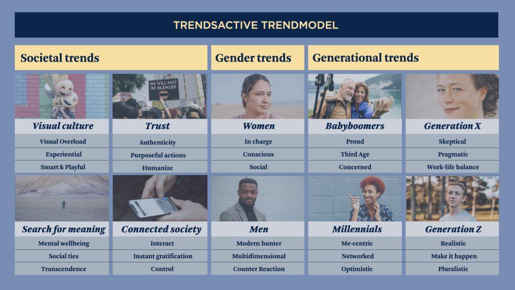 Trendmodel from TrendsActive