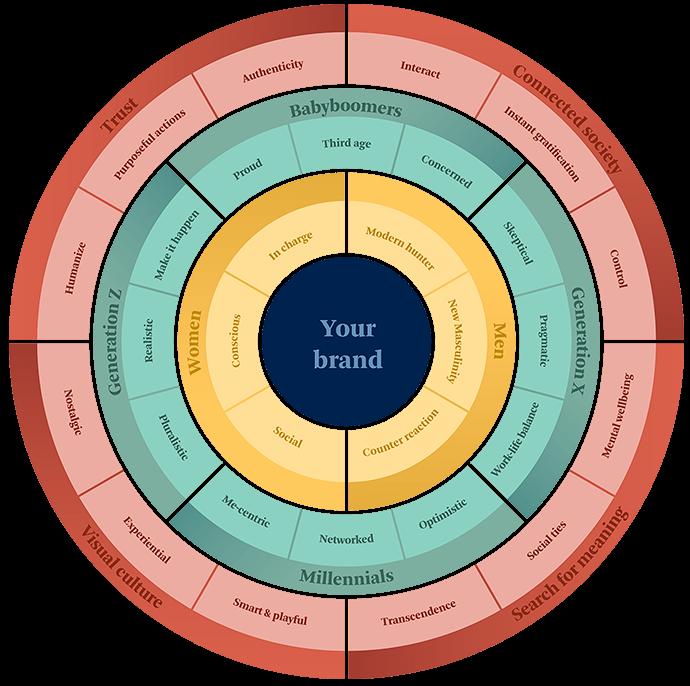 TrendsActive Human Context Circle