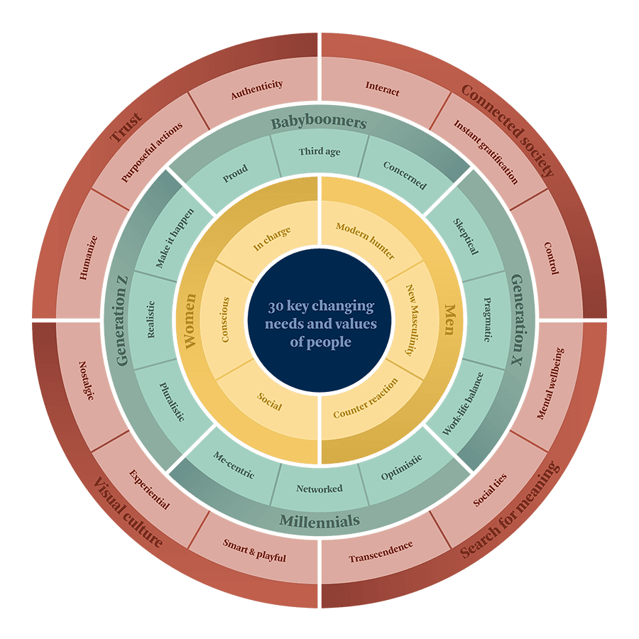 TrendsActive context circle with 30 insights
