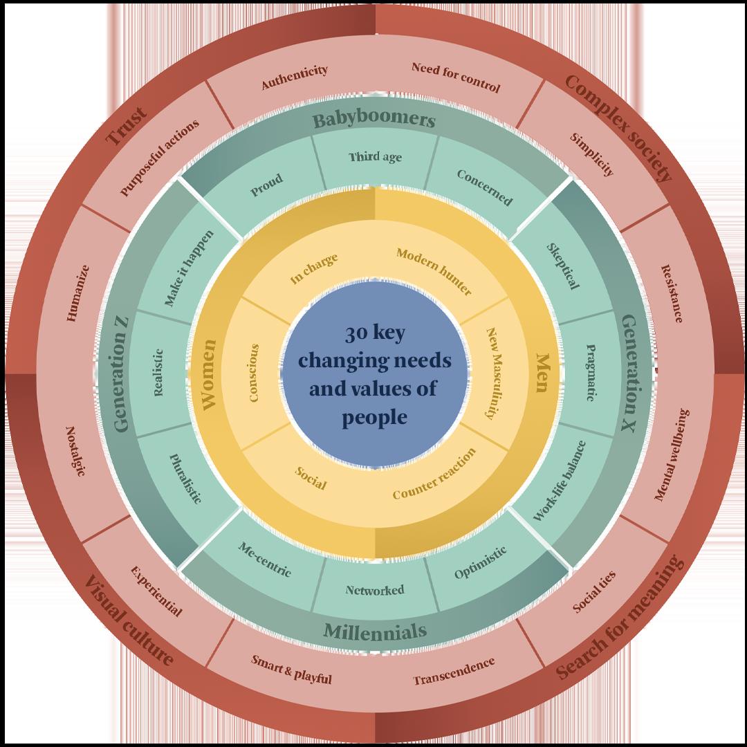 Human Context Circle TrendsActive